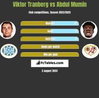 Viktor Tranberg vs Abdul Mumin h2h player stats