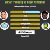 Viktor Tranberg vs Kevin Tshiembe h2h player stats