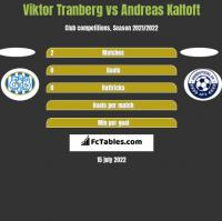 Viktor Tranberg vs Andreas Kaltoft h2h player stats