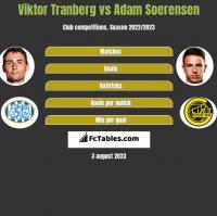 Viktor Tranberg vs Adam Soerensen h2h player stats