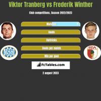 Viktor Tranberg vs Frederik Winther h2h player stats
