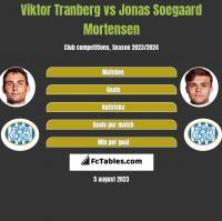 Viktor Tranberg vs Jonas Soegaard Mortensen h2h player stats