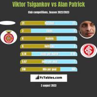 Viktor Tsigankov vs Alan Patrick h2h player stats
