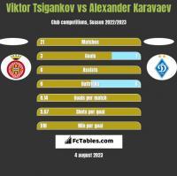 Viktor Tsigankov vs Ołeksandr Karawajew h2h player stats