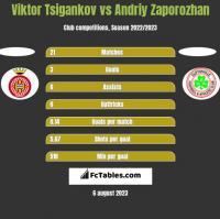 Viktor Tsigankov vs Andriy Zaporozhan h2h player stats
