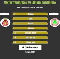 Viktor Tsigankov vs Artem Gordienko h2h player stats