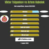 Viktor Tsigankov vs Artem Habelok h2h player stats