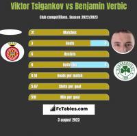 Viktor Tsigankov vs Benjamin Verbic h2h player stats