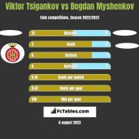 Viktor Tsigankov vs Bogdan Myshenkov h2h player stats