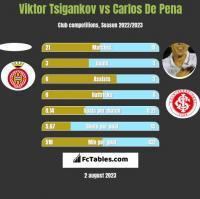 Viktor Tsigankov vs Carlos De Pena h2h player stats