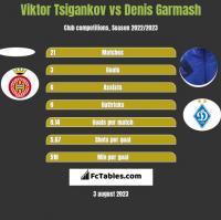 Viktor Tsigankov vs Denis Garmash h2h player stats