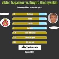 Viktor Tsigankov vs Dmytro Hreczyszkin h2h player stats
