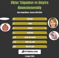 Viktor Tsigankov vs Dmytro Chomczenowski h2h player stats