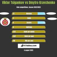 Viktor Tsigankov vs Dmytro Kravchenko h2h player stats