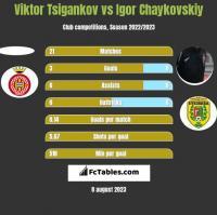 Viktor Tsigankov vs Igor Czajkowski h2h player stats