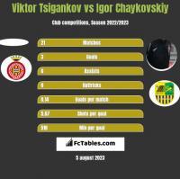 Viktor Tsigankov vs Igor Chaykovskiy h2h player stats