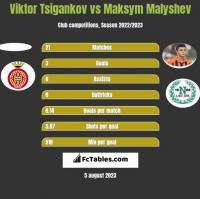 Viktor Tsigankov vs Maksym Malyshev h2h player stats