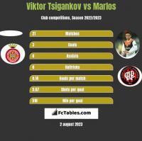 Viktor Tsigankov vs Marlos h2h player stats