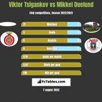 Viktor Tsigankov vs Mikkel Duelund h2h player stats
