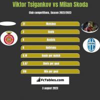 Viktor Tsigankov vs Milan Skoda h2h player stats