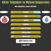 Viktor Tsigankov vs Mykola Shaparenko h2h player stats