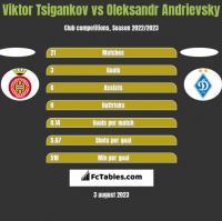 Viktor Tsigankov vs Oleksandr Andrievsky h2h player stats