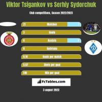 Viktor Tsigankov vs Serhij Sydorczuk h2h player stats