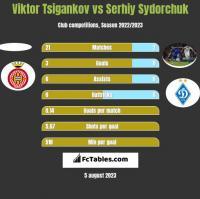 Viktor Tsigankov vs Serhiy Sydorchuk h2h player stats