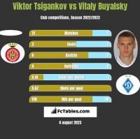 Viktor Tsigankov vs Vitaly Buyalsky h2h player stats