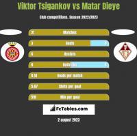 Viktor Tsigankov vs Matar Dieye h2h player stats