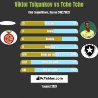 Viktor Tsigankov vs Tche Tche h2h player stats