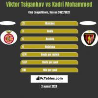 Viktor Tsigankov vs Kadri Mohammed h2h player stats