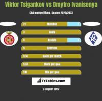 Viktor Tsigankov vs Dmytro Ivanisenya h2h player stats