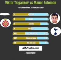 Viktor Tsigankov vs Manor Solomon h2h player stats