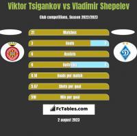 Viktor Tsigankov vs Vladimir Shepelev h2h player stats