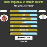 Viktor Tsigankov vs Marcos Antonio h2h player stats