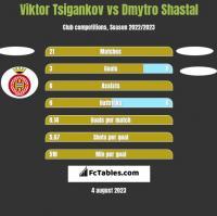 Viktor Tsigankov vs Dmytro Shastal h2h player stats