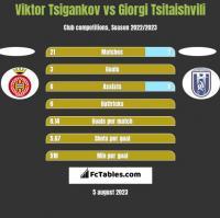 Viktor Tsigankov vs Giorgi Tsitaishvili h2h player stats