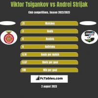 Viktor Tsigankov vs Andrei Strijak h2h player stats