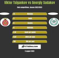 Viktor Tsigankov vs Georgiy Sudakov h2h player stats
