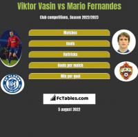 Viktor Vasin vs Mario Fernandes h2h player stats