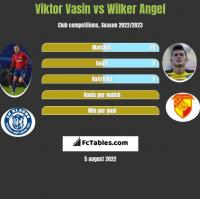 Viktor Vasin vs Wilker Angel h2h player stats