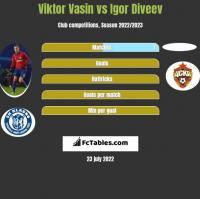 Viktor Vasin vs Igor Diveev h2h player stats