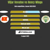 Viljar Vevatne vs Henry Wingo h2h player stats