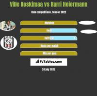 Ville Koskimaa vs Harri Heiermann h2h player stats