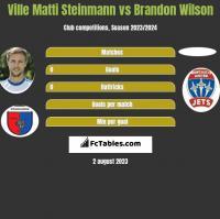 Ville Matti Steinmann vs Brandon Wilson h2h player stats