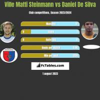 Ville Matti Steinmann vs Daniel De Silva h2h player stats