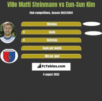 Ville Matti Steinmann vs Eun-Sun Kim h2h player stats