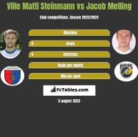 Ville Matti Steinmann vs Jacob Melling h2h player stats