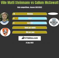 Ville Matti Steinmann vs Callum McCowatt h2h player stats